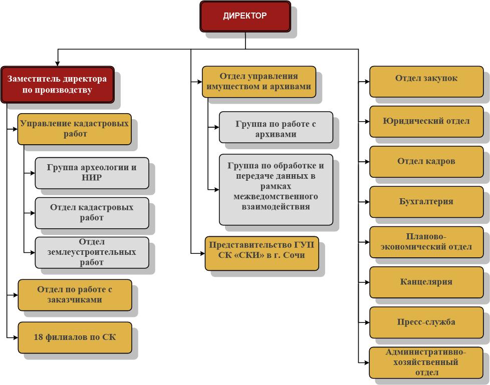 Структура ГУП СК
